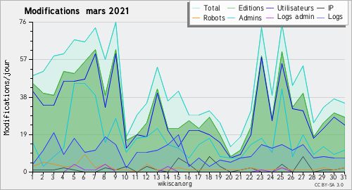 Graphique des modifications mars 2021
